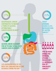 Infografía: La mejor cantidad de alcohol: ninguna [Día Mundial Sin Alcohol]