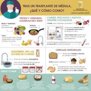 Infografía donde vemos que y cómo comer tras un trasplante de Médula Ósea